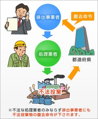 産業廃棄物の処理イメージ
