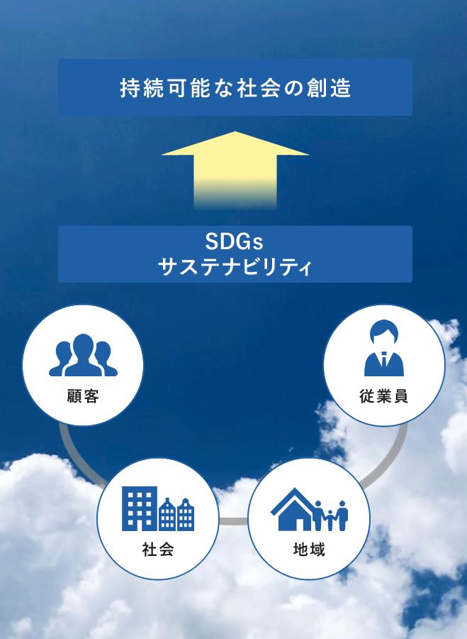 持続可能な社会の創造 SDGs サスティナビリティ